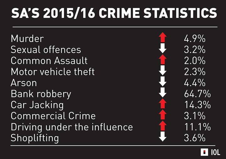 ABIS Security Investigations, Truth Verification, Risk Services & Investigations Crime Stats for 2016